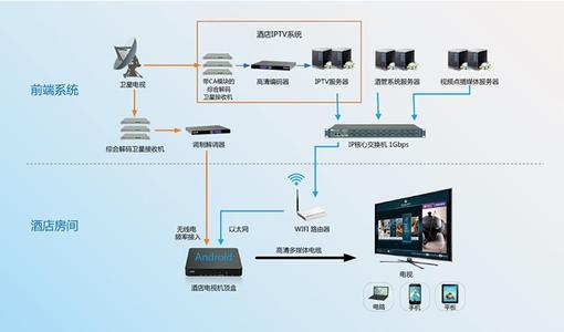 河南iptv酒店系统的原理以及系统概述