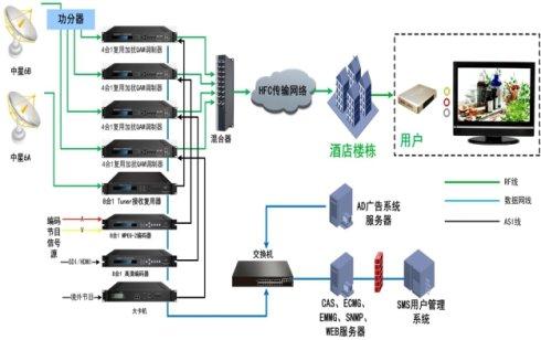 河南iptv酒店系统厂家谈酒店如何选择适合的客控系统