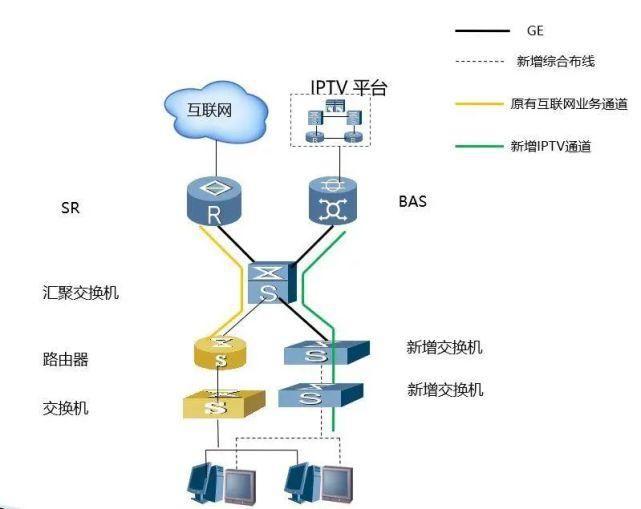河南iptv酒店系统功能有哪些